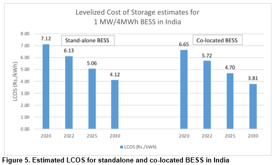 Levelized Cost of Storage Estimates for 1 MW BESS in India