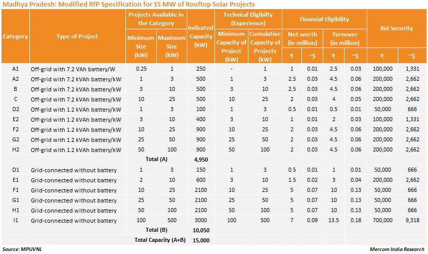 Madhya Pradesh_Modified RfP Specification for 15 MW of Rooftop Solar Projects