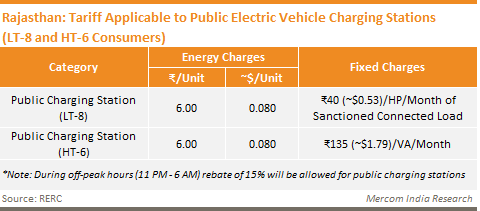 Rajasthan - Tariff Applicable to Public Electric Vehicle Charging Stations