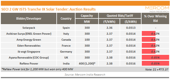 SECI 2 GW ISTS Tranche IX Solar Tender_Auction Results