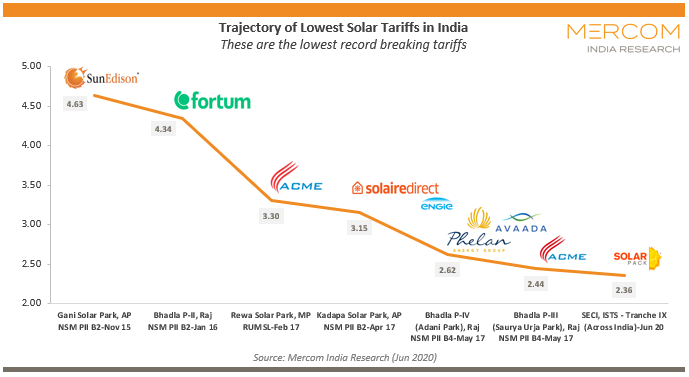 Trajectory of Lowest Solar Tariffs in India