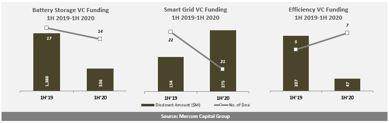 Battery Storage, Smart Grid, and Energy Efficiency VC Funding 1H 2019-1H 2020