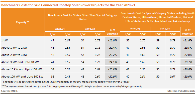 Benchmark Costs for Grid Connected Rooftop Solar Power Projects for the Year 2020-21