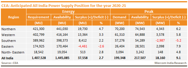 CEA_Anticipated All India Power Supply Position for the year 2020-21
