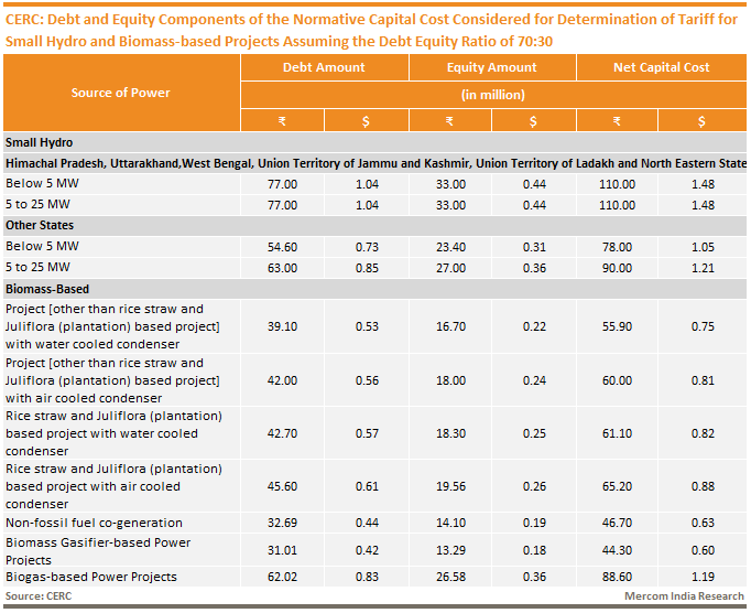 CERC Debt and Equity Components of the Normative Capital Cost