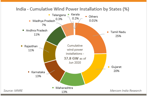 India - Cumulative Wind Power Installation by States