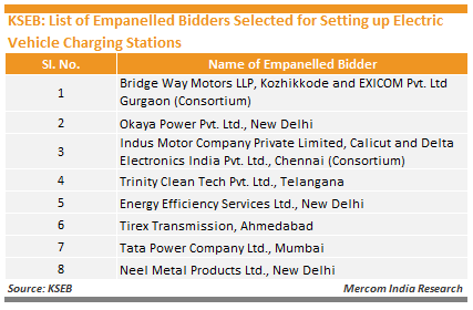 KSEB_List of Empanelled Bidders Selected for Setting up Electric Vehicle Charging Stations