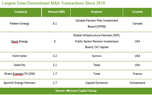 Largest Solar-Downstream M&A Transactions Since 2010