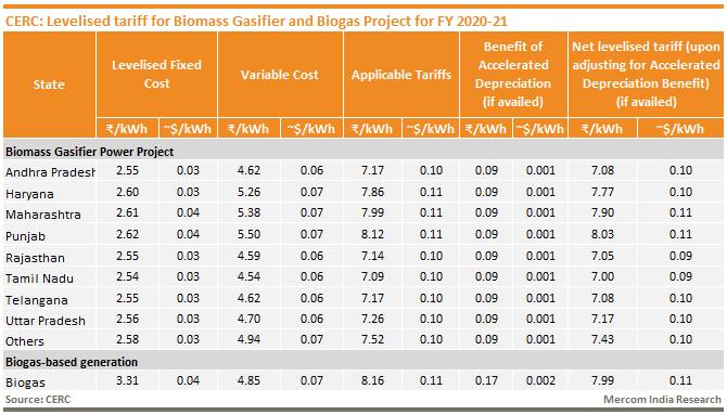 Levelized tariff for Biomass Gasifier and Biogas Projects