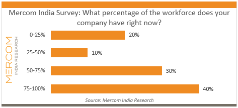 Mercom India Survey_What percentage of the workforce does your company have right now.