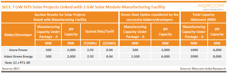 SECI - 7 GW ISTS Solar Projects Linked with 2 GW Solar Module Manufacturing Facility