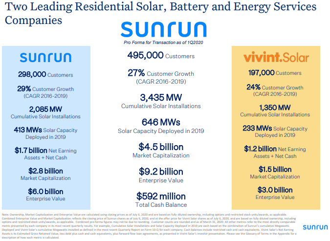 Leading Residential Solar, Battery and Energy Services Company