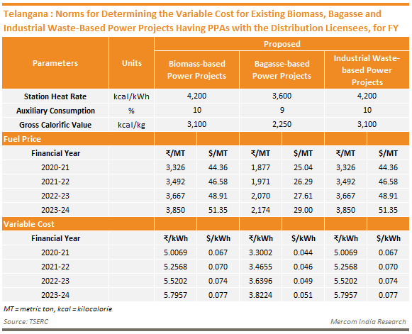 Telangana - Norms for Determining the Variable Cost for Existing Biomass, Bagasse and Industrial Waste-Based Power Projects Having PPAs with the Distribution Licensees, for FY 2020-21 to 2023-24