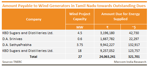 Amount Payable to Wind Generators in Tamil Nadu towards Outstanding Dues