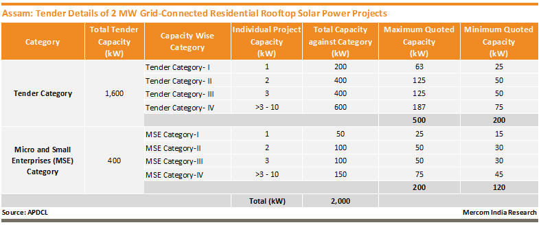 Assam Tender Details of 2 MW Rooftop Solar Project