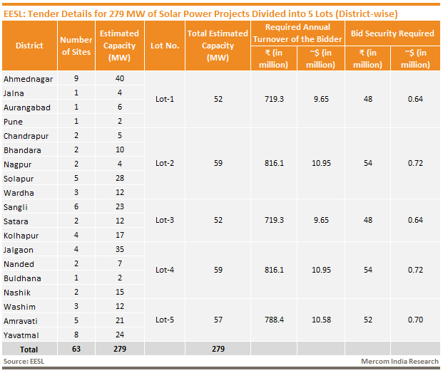 EESL_Tender Details for 279 MW of Solar Power Projects Divided into 5 Lots (District-wise)
