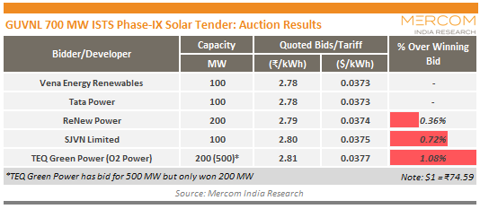 GUVNL 700 MW ISTS Phase-IX Solar Tender_Auction Results