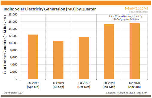 India Solar Electricity Generation by Quarter