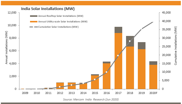 India Solar Installations (MW)