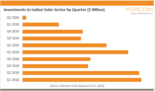 Investment in Indian Solar Sector