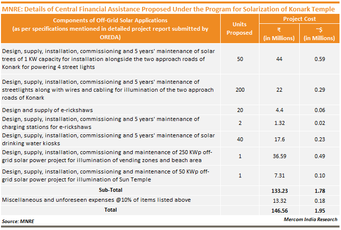 MNRE_Details of Central Financial Assistance Proposed Under the Program for Solarization of Konark Temple