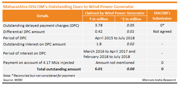 Maharashtra DISCOM's Outstanding Dues to Wind Power Generator