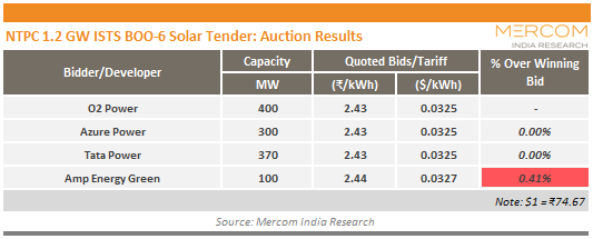 NTPC 1.2 GW ISTS BOO-6 Solar Tender_Auction Results