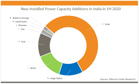 New Installed Power Capacity Additions in India in 1H 2020