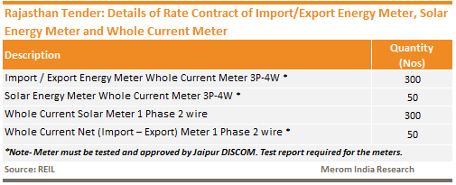 Rajasthan Tender - Details of Rate Contract of Import - Export Energy Meter, Solar Energy Meter and Whole Current Meter