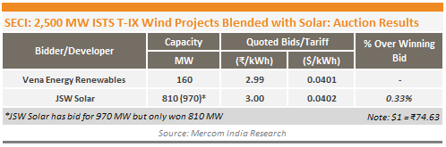 SECI Wind Blended Projects