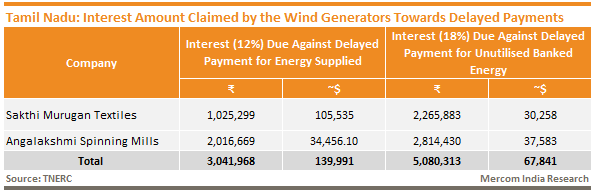 Tamil Nadu - Interest Amount Claimed by the Wind Generators Towards Delayed Payments