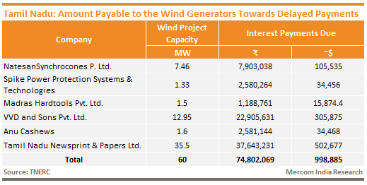 Tamil Nadu_Amount Payable to the Wind Generators Towards Delayed Payments