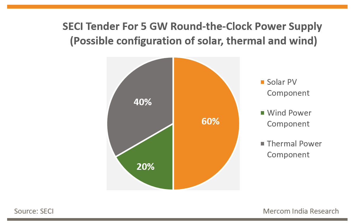 SECI Tender For 5 GW Round-the-Clock Power Supply (Possible configuration of solar, thermal and wind)