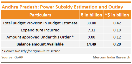 Andhra Pradesh Power Subsidy Estimation and Outlay