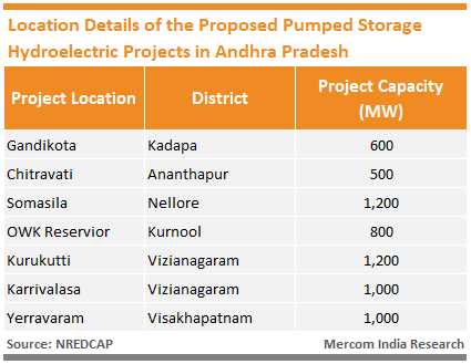 Andhra Pradesh Pumped Storage Hydroelectric Projects