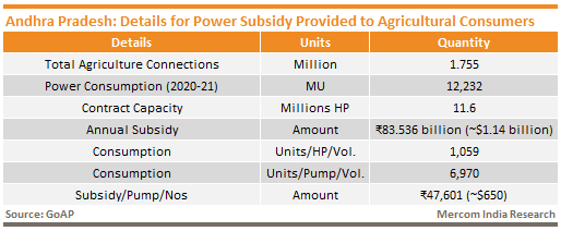 Andhra Pradesh_Details for Power Subsidy Provided to Agricultural Consumers
