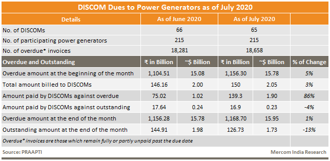 DISCOM Dues to Power Generators as of July 2020