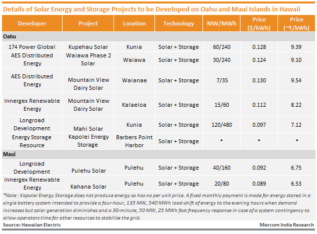Details of Solar Energy and Storage Projects to be Developed on Oahu and Maui Islands in Hawaii