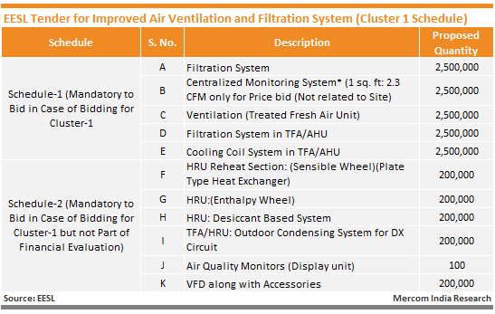 EESL Tender for Improved Air Ventilation and Filtration System (Cluster 1 Schedule)