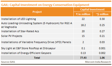 GAIL - Capital Investment on Energy Conservation Equipment