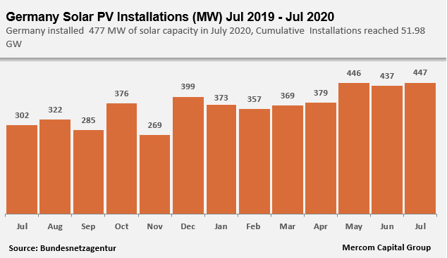 Germany Solar PV Installations Jul 2020