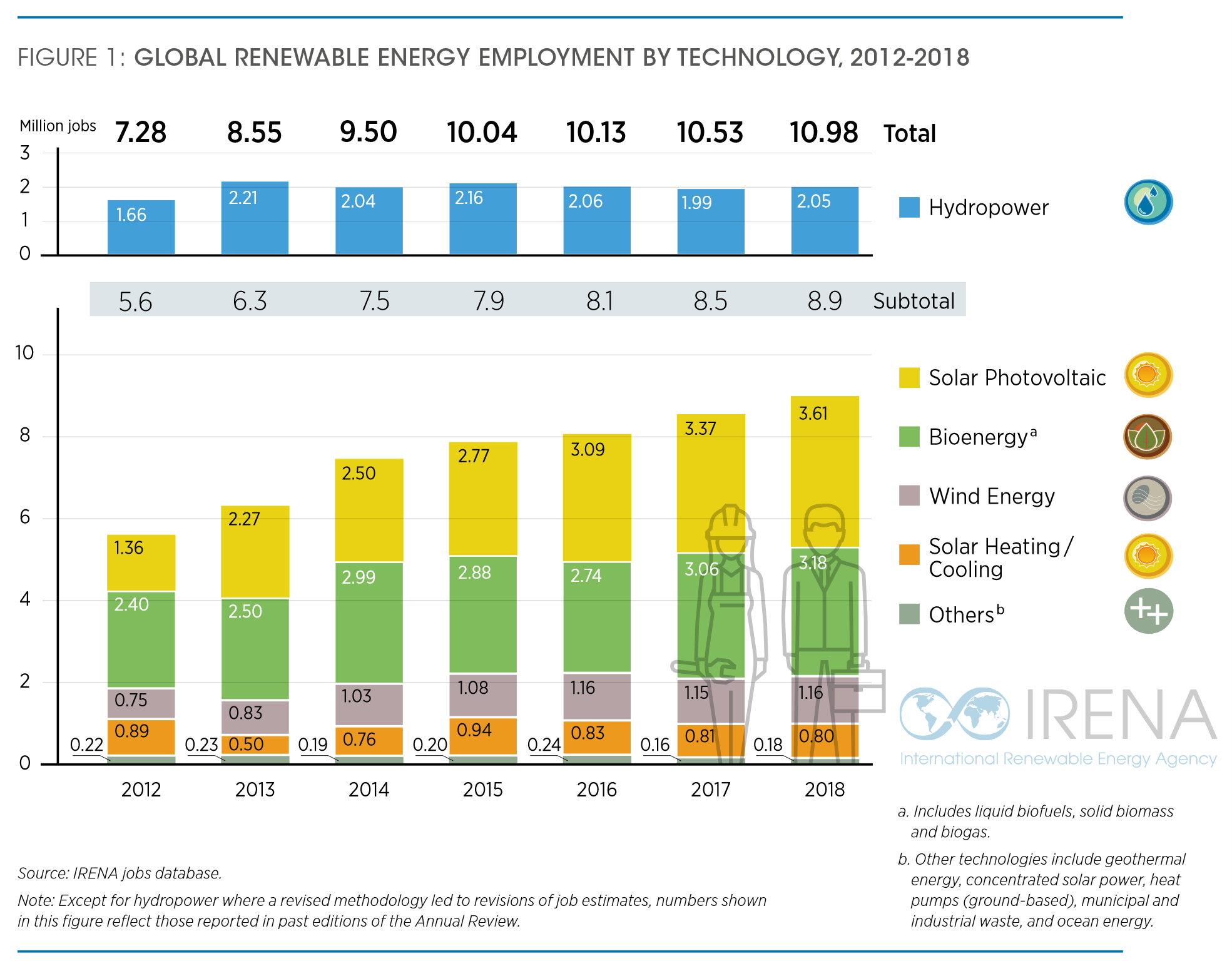 Global RE Employment by Technology, 2012-2018