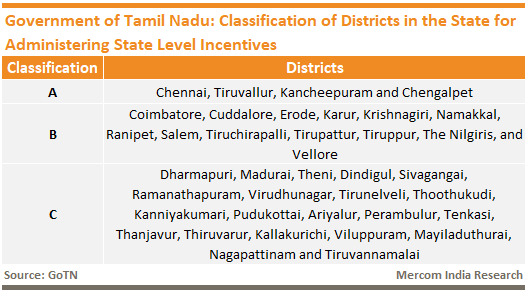 Government of Tamil Nadu District Classification