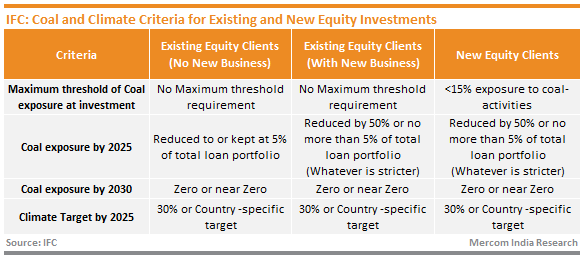 IFC_Coal and Climate Criteria for Existing and New Equity Investments