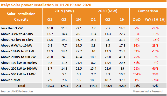 Italy Solar Installations 1H 2019 and 2020