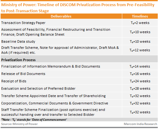 Ministry of Power - Timeline of DISCOM Privatization Process from Pre-Feasibility to Post-Transaction Stage