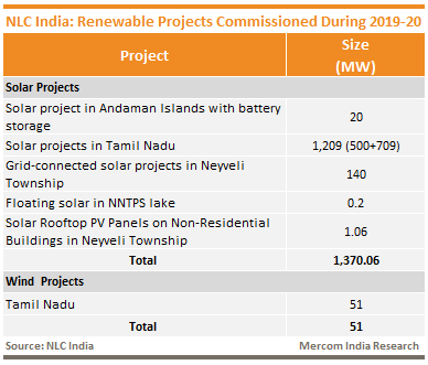NLC India_Renewable Projects Commissioned during 2019-20