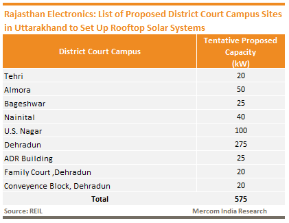 Rajasthan Electronics: List of Proposed District Court Campus Sites in Uttarakhand to Set Up Rooftop Solar Systems