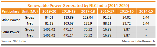 Renewable Power Generated by NLC India (2014-2020)