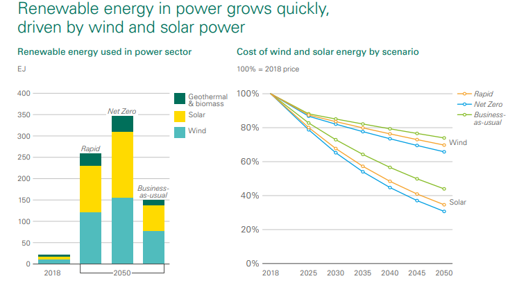 Renewable energy in power grows quickly, driven by wind and solar power